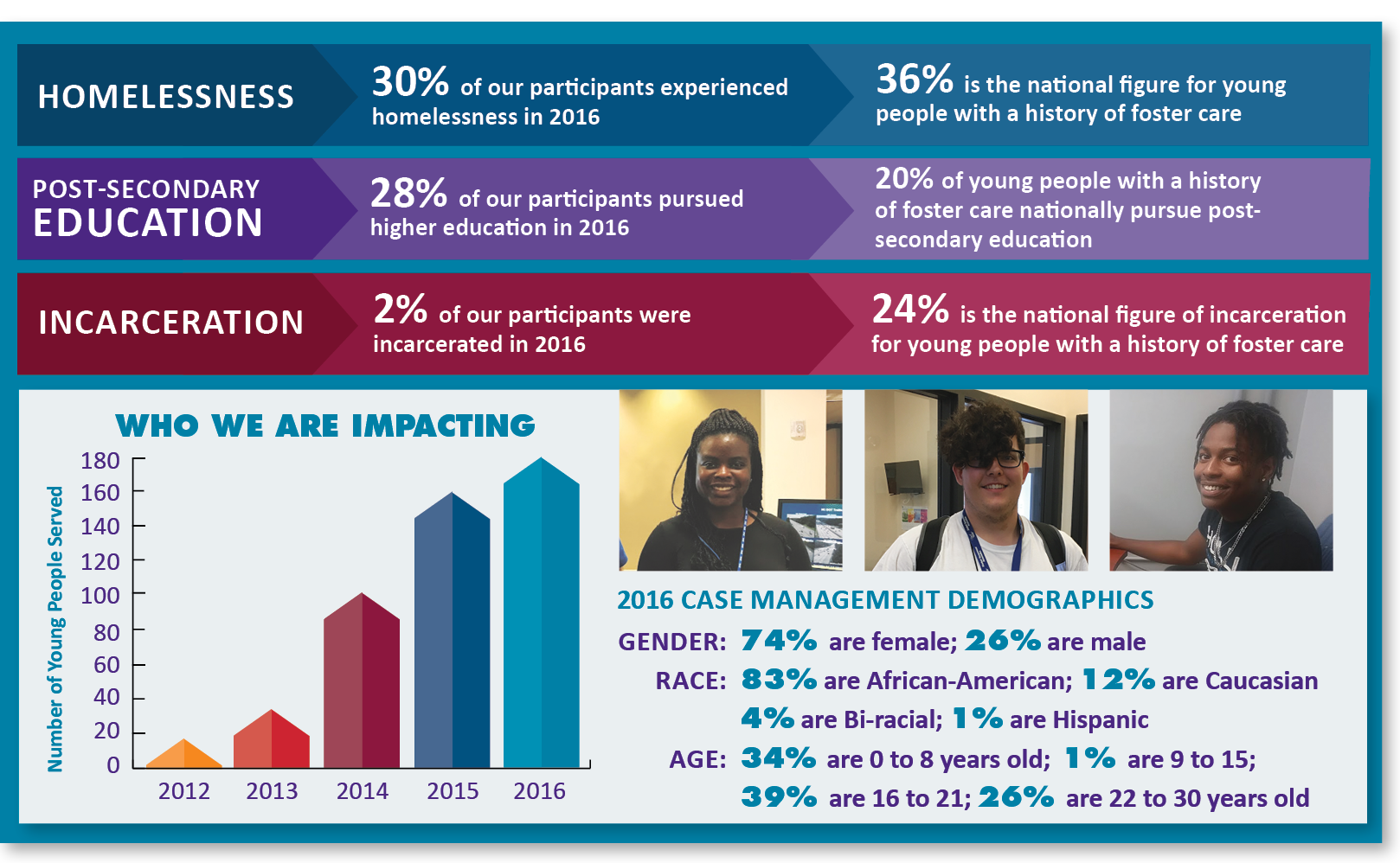 Infographic showing 2016 results for Hope Center programs